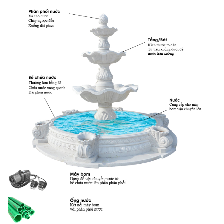 Cấu tạo đài phun nước